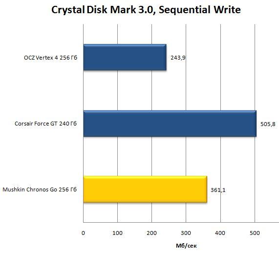 Crystal Disk Mark 3.0