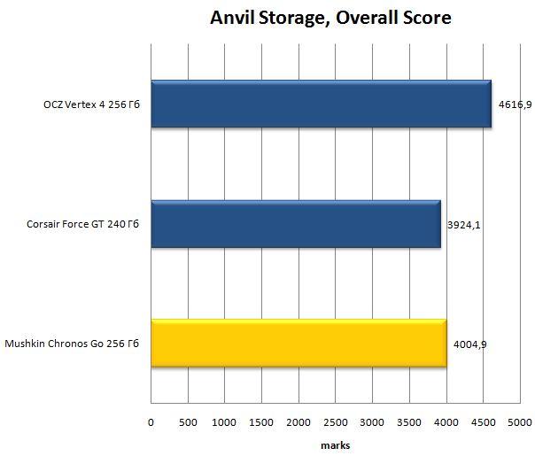 Anvil Storage