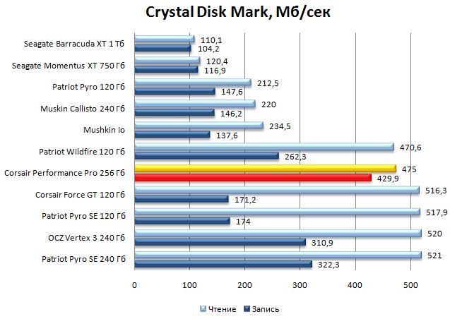 Производительность Performance Pro в Crystal Disk Mark