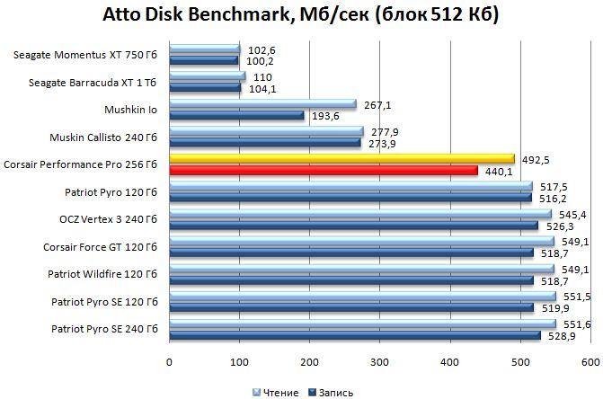 Результат SSD Performance Pro в ATTO Disk Benchmark