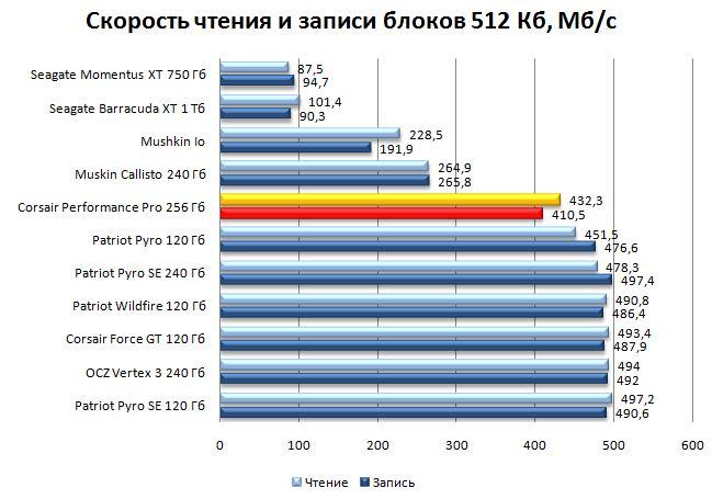 Результат SSD Corsair в HD Tune Pro