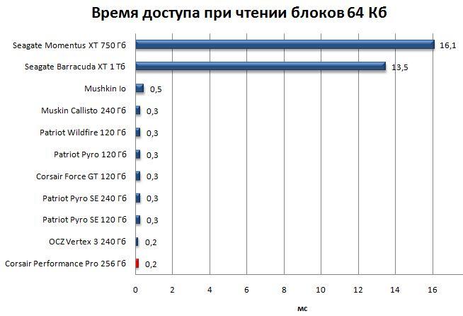 Производительность SSD Performance Pro в HD Tune Pro