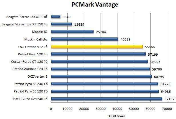 Производительность SSD Octane в PCMark Vantage