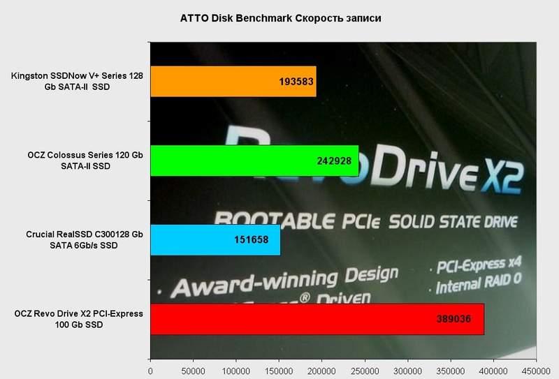Производительность OCZ RevoDrive X2 в ATTO Disk Benchmark (запись)