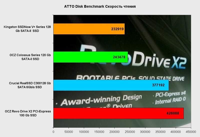 Производительность OCZ RevoDrive X2 в ATTO Disk Benchmark (чтение)