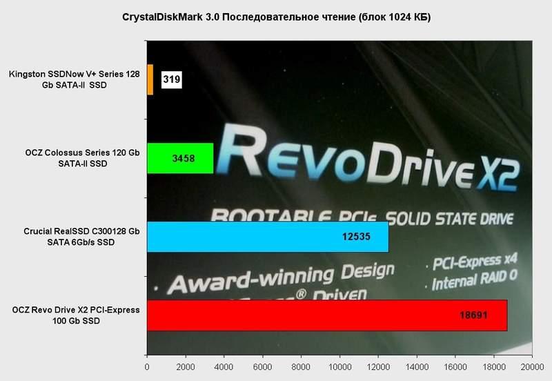 Производительность OCZ RevoDrive X2 в CrystalDiskBenchmark3.0