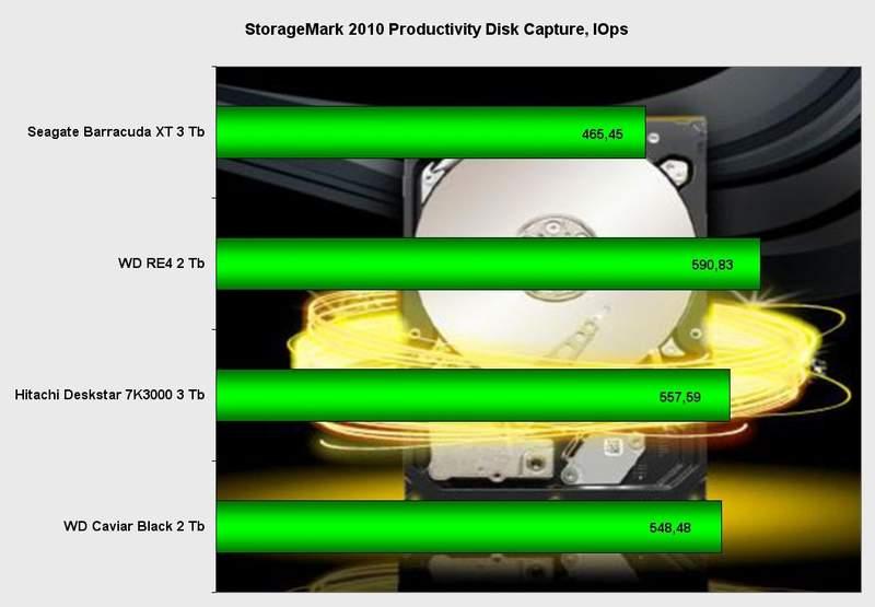 Производительность жесткого диска Seagate Barracuda XT 3 Тб в StorageMark 2010
