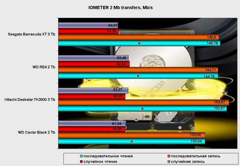 Производительность жесткого диска Seagate Barracuda XT 3 Тб в IOMETER