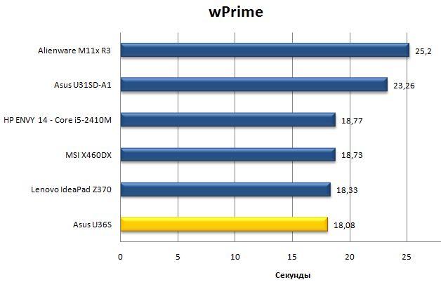 Результаты ноутбука Asus U36S в wPrime