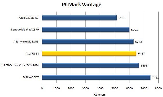 Результаты ноутбука Asus U36S в PCMark Vantage