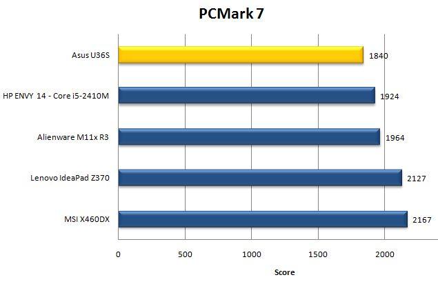 Результаты ноутбука Asus U36S в PCMark 7
