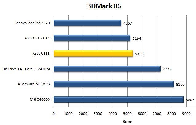 Результаты ноутбука Asus U36S в 3DMark 06