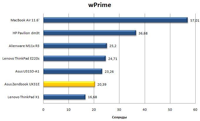 Производительность Asus Zenbook UX31 в wPrime