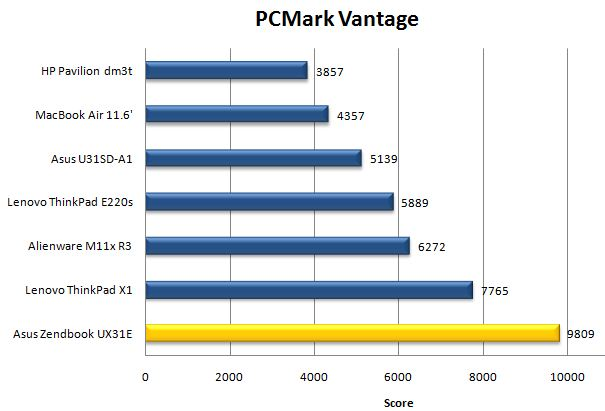 Производительность Asus Zenbook UX31 в PCMark Vantage