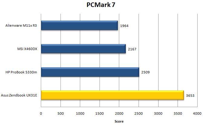 Производительность Asus Zenbook UX31 в PCMark 7