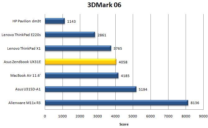 Производительность Asus Zenbook UX31 в 3DMark06