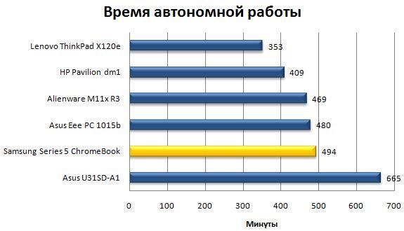 Время автономной работы ноутбука Samsung ChromeBook
