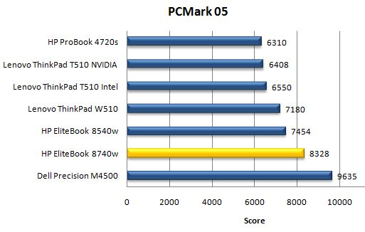 Производительность ноутбука HP EliteBook 8740w в PCMark05