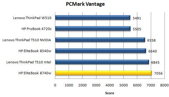 Производительность ноутбука HP EliteBook 8740w в PCMark Vantage