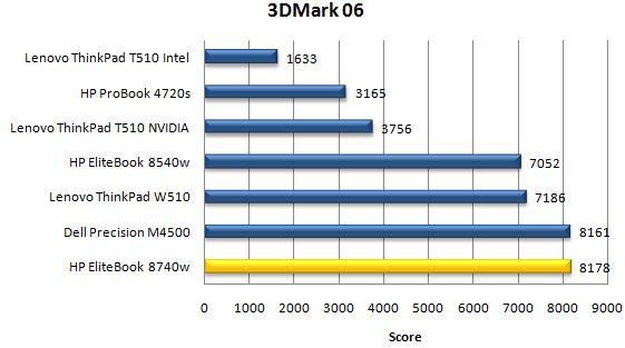 Производительность ноутбука HP EliteBook 8740w в 3DMark06