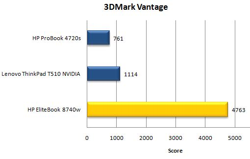Производительность ноутбука HP EliteBook 8740w в 3DMark Vantage