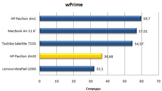 Производительность ноутбука HP Pavilion dm3t в wPrime