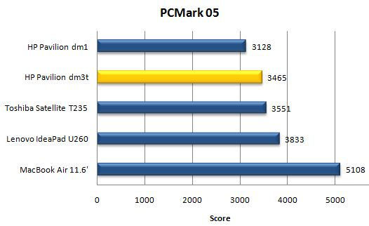 Производительность ноутбука HP Pavilion dm3t в PCMark05