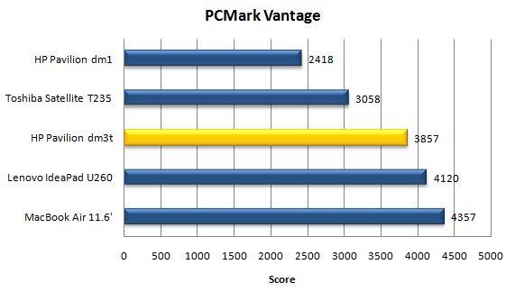 Производительность ноутбука HP Pavilion dm3t в PCMark Vantage