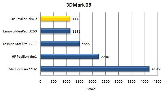 Производительность ноутбука HP Pavilion dm3t в 3DMark06