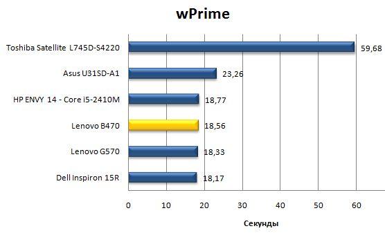 Производительность Lenovo B470 в wPrime