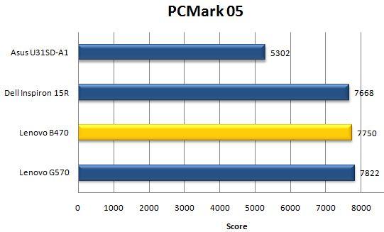 Производительность Lenovo B470 в PCMark05