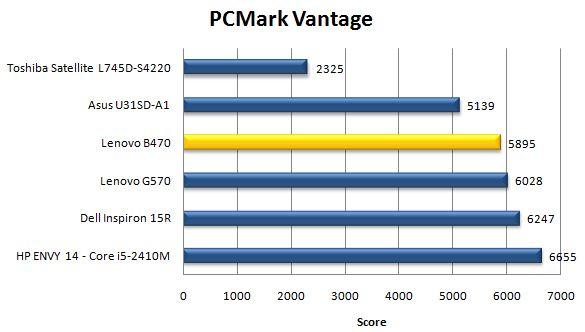 Производительность Lenovo B470 в PCMark Vantage