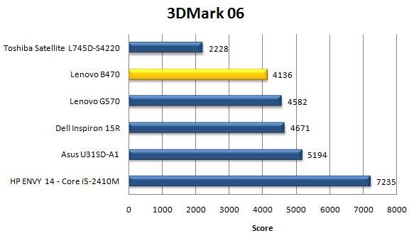 Производительность Lenovo B470 в 3DMark06