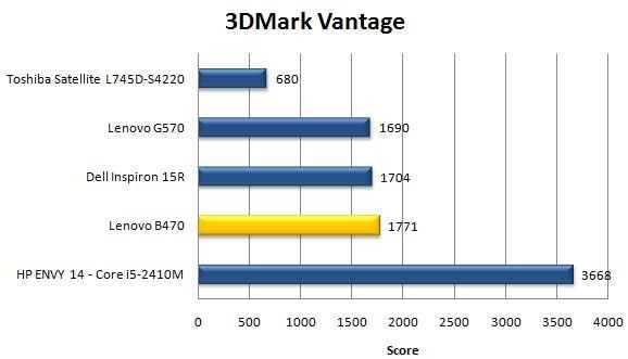 Производительность Lenovo B470 в 3DMark Vantage