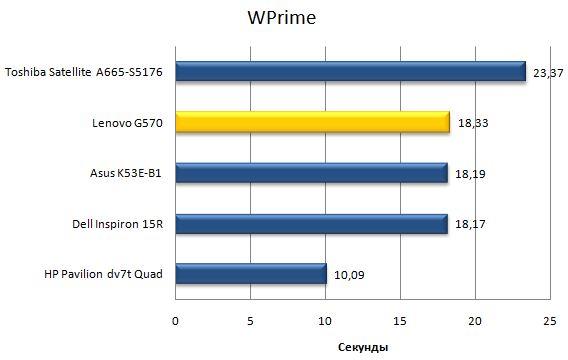 Производительность ноутбука Lenovo G570 в wPrime