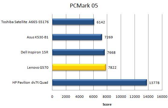 Производительность ноутбука Lenovo G570 в PCMark05