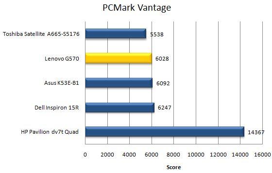 Производительность ноутбука Lenovo G570 в PCMark Vantage