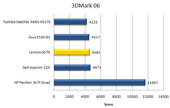 Производительность ноутбука Lenovo G570 в 3DMark06