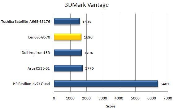 Производительность ноутбука Lenovo G570 в 3DMark Vantage