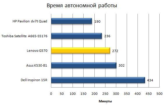 Время автономной работы Lenovo G570