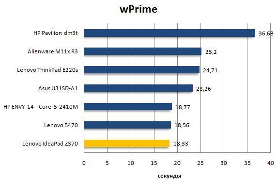 Результат Lenovo IdeaPad Z370 в wPrime
