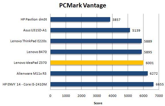 Результат Lenovo IdeaPad Z370 в PCMark Vantage
