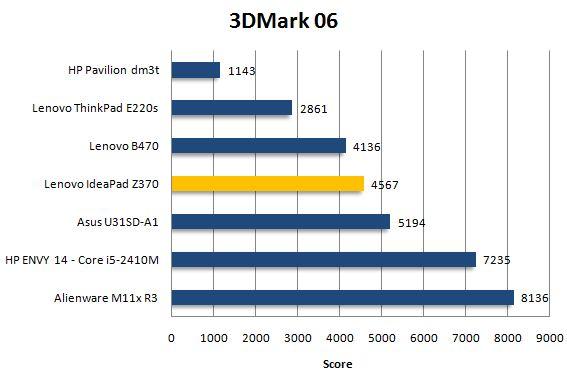 Результат Lenovo IdeaPad Z370 в 3DMark 06