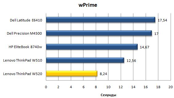 Производительность ноутбука Lenovo ThinkPad W520 в wPrime