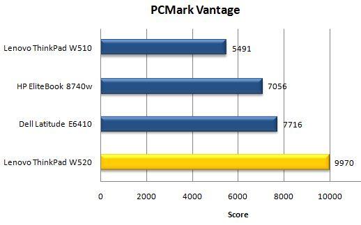 Производительность ноутбука Lenovo ThinkPad W520 в PCMark Vantage