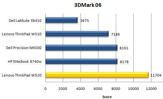 Производительность ноутбука Lenovo ThinkPad W520 в 3DMark06