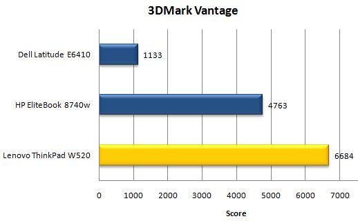 Производительность ноутбука Lenovo ThinkPad W520 в 3DMark Vantage