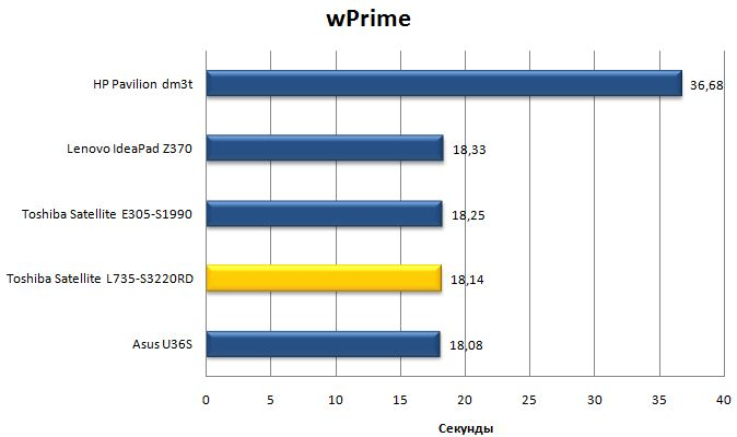Результат ноутбука Toshiba Satellite L735 в wPrime