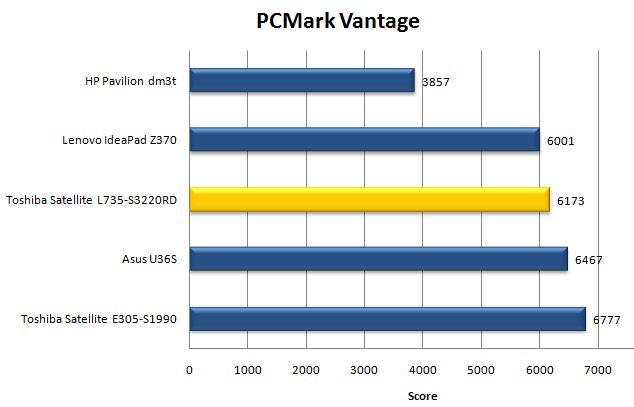 Результат Toshiba Satellite L735 в PCMark Vantage