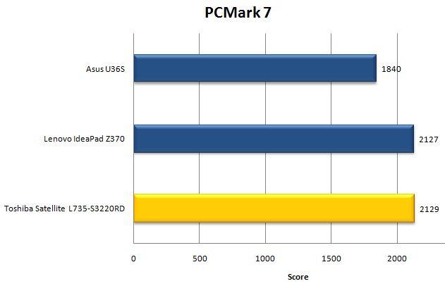 Результат ноутбука Toshiba Satellite L735 в PCMark 7